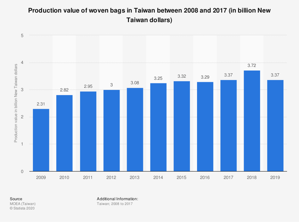 Statistic: Production value of woven bags in Taiwan between 2008 and 2017 (in billion New Taiwan dollars) | Statista