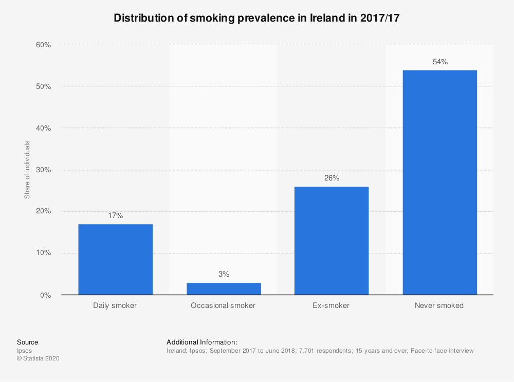 Statistic: Distribution of smoking prevalence in Ireland in 2017/17 | Statista