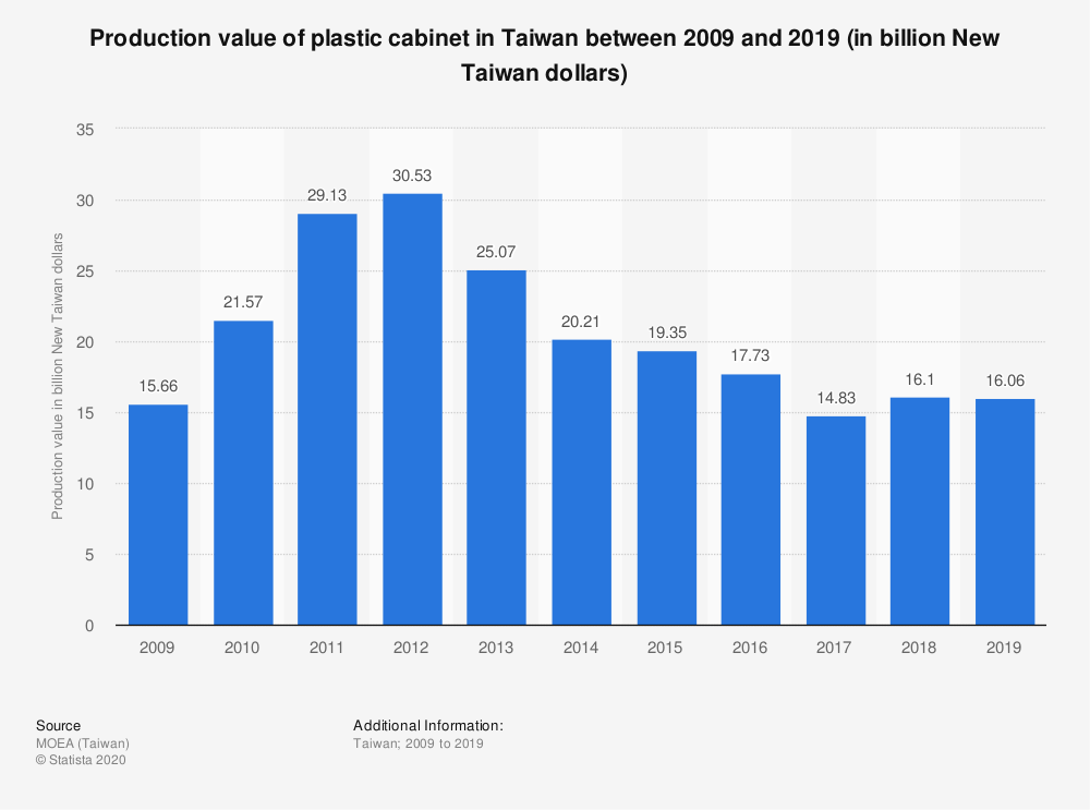 Statistic: Production value of plastic cabinet in Taiwan between 2008 and 2017 (in billion New Taiwan dollars) | Statista