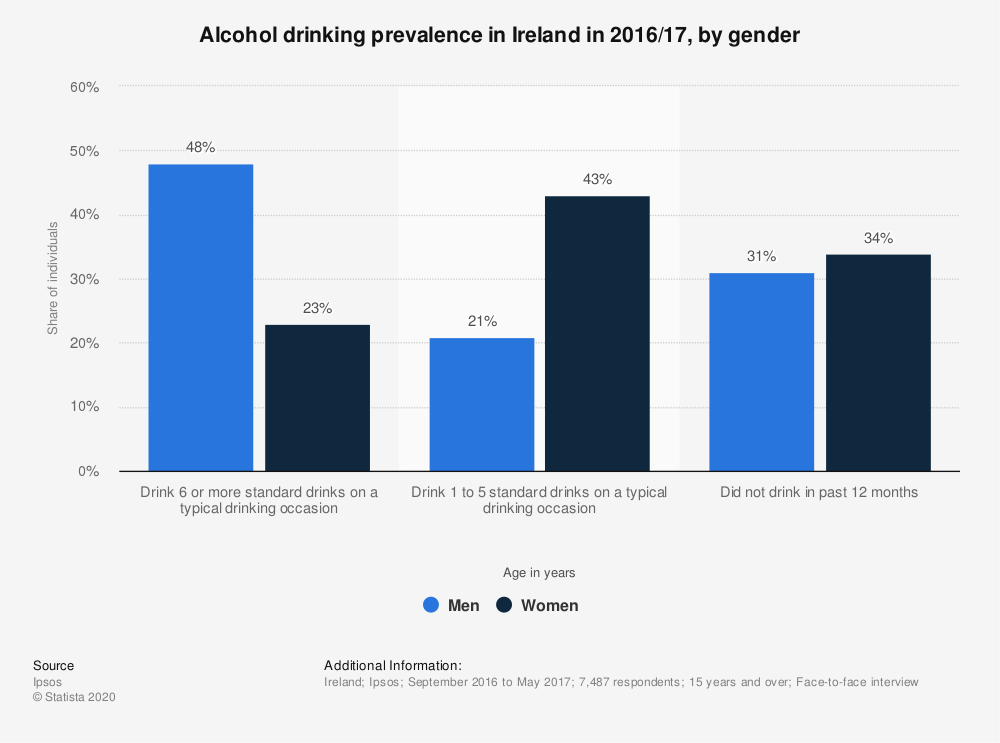 Statistic: Alcohol drinking prevalence in Ireland in 2016/17, by gender | Statista