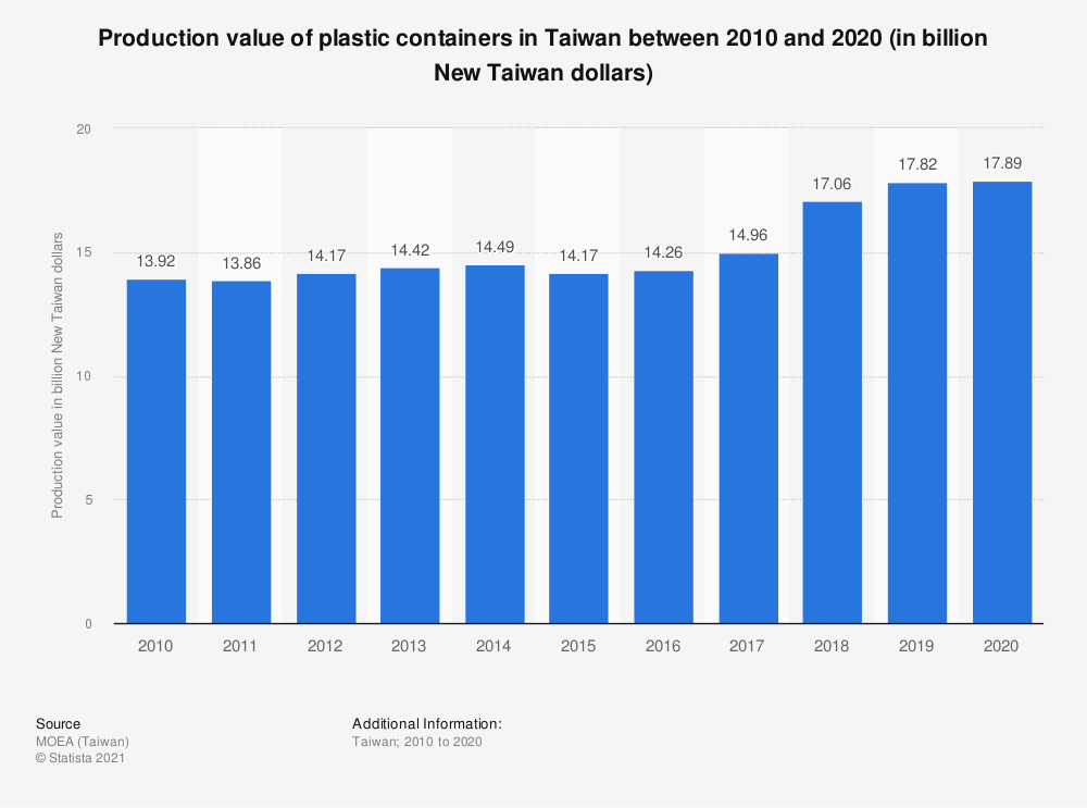 Statistic: Production value of plastic containers in Taiwan between 2009 and 2019 (in billion New Taiwan dollars) | Statista