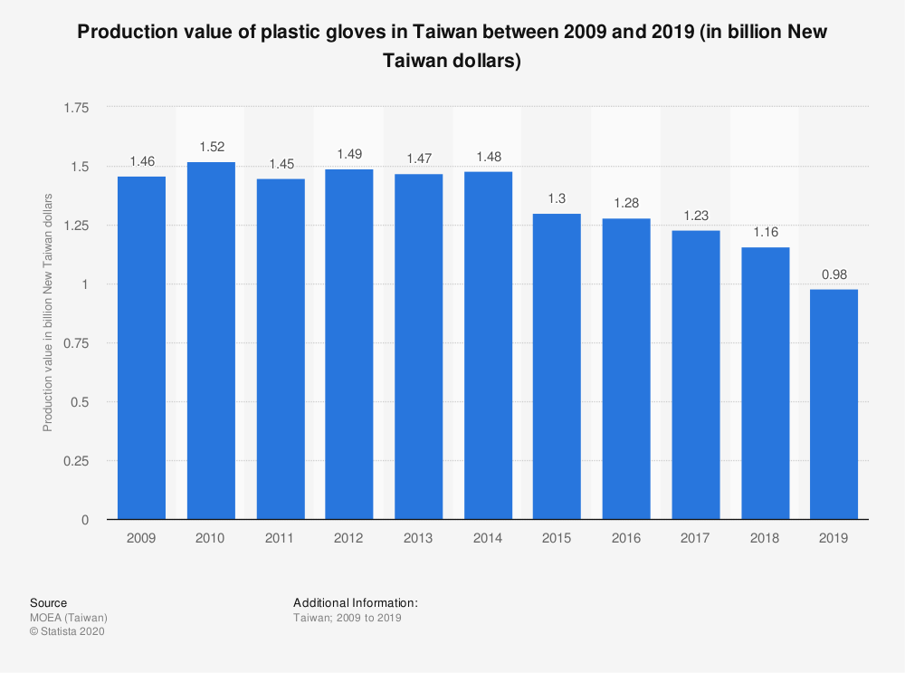 Statistic: Production value of plastic gloves in Taiwan between 2008 and 2017 (in billion New Taiwan dollars) | Statista