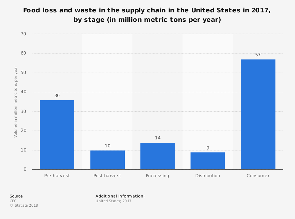 Statistic: Food loss and waste in the supply chain in the United States in 2017, by stage (in million metric tons per year)   Statista