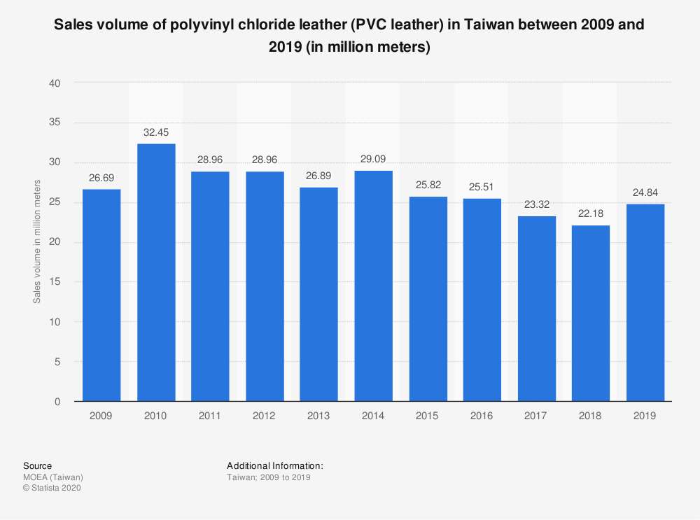 Statistic: Sales volume of polyvinyl chloride leather (PVC leather) in Taiwan between 2009 and 2019 (in million meters) | Statista