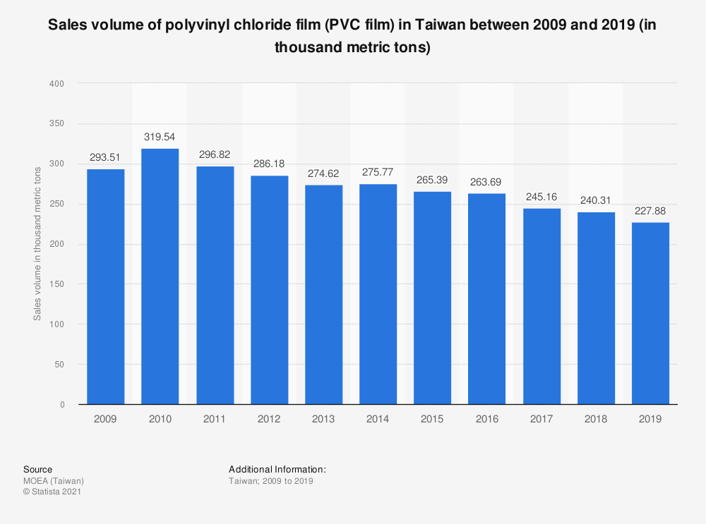Statistic: Sales volume of polyvinyl chloride film (PVC film) in Taiwan between 2009 and 2019 (in thousand metric tons) | Statista