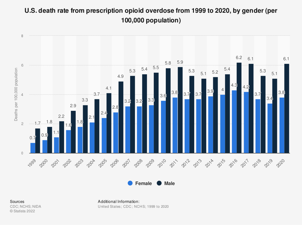 Statistic: U.S. death rate from prescription opioid overdose in 2015 and 2016, by gender (per 100,000 population) | Statista