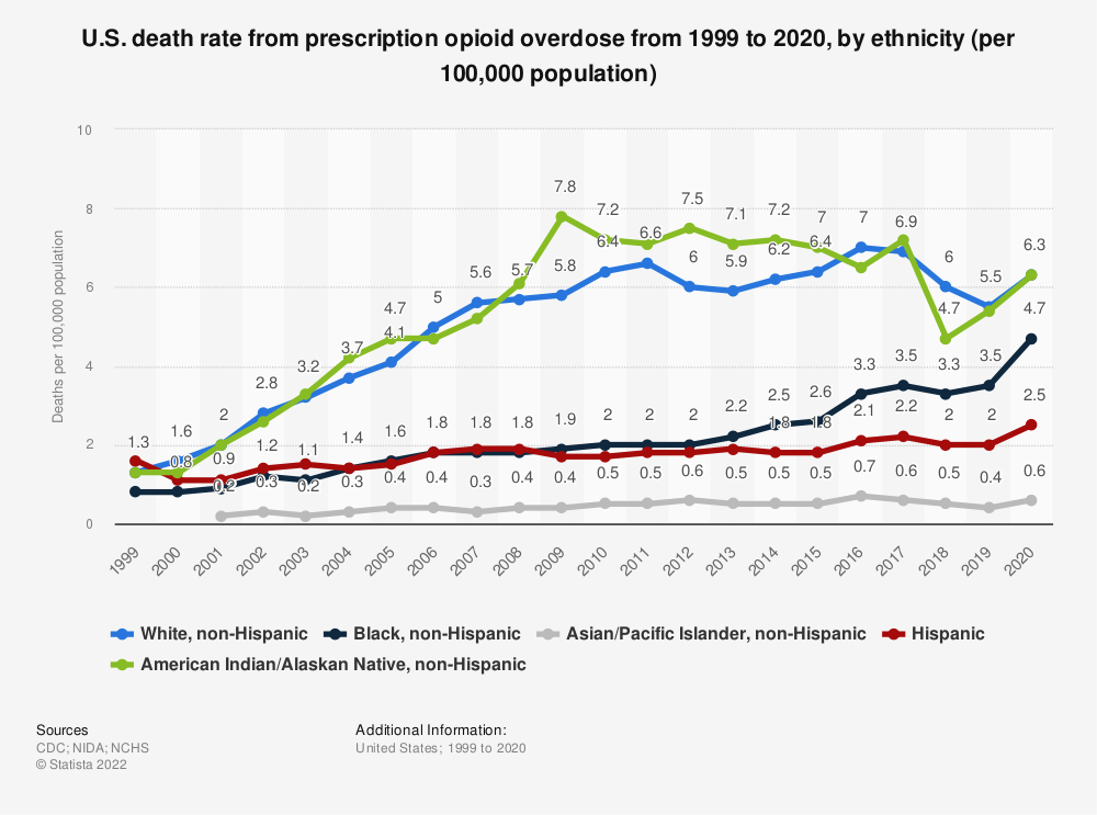 Statistic: U.S. death rate from prescription opioid overdose in 2015 and 2016, by ethnicity (per 100,000 population) | Statista