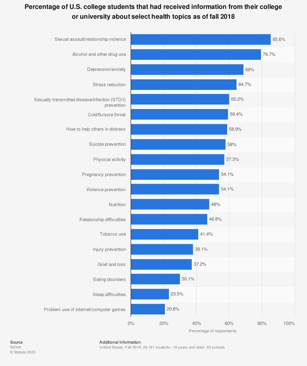 Statistic: Percentage of U.S. college students that had received information from their college or university about select health topics as of fall 2018 | Statista