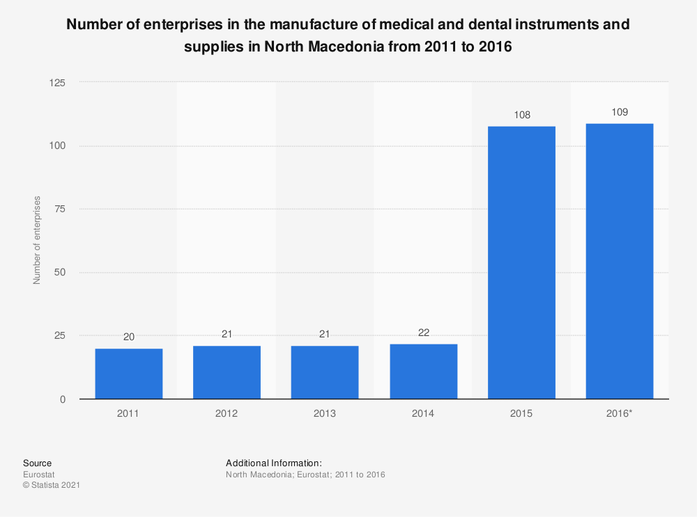 Statistic: Number of enterprises in the manufacture of medical and dental instruments and supplies in North Macedonia from 2011 to 2016 | Statista