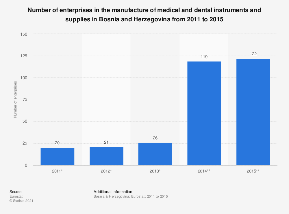 Statistic: Number of enterprises in the manufacture of medical and dental instruments and supplies in Bosnia and Herzegovina from 2011 to 2015 | Statista