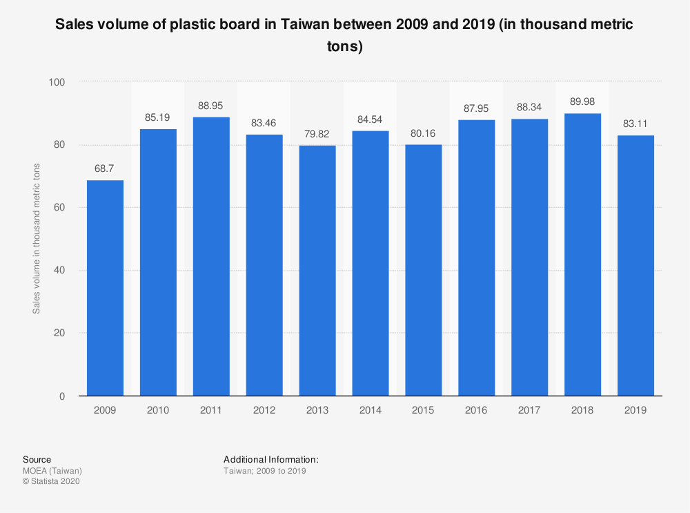 Statistic: Sales volume of plastic board in Taiwan between 2009 and 2019 (in thousand metric tons) | Statista