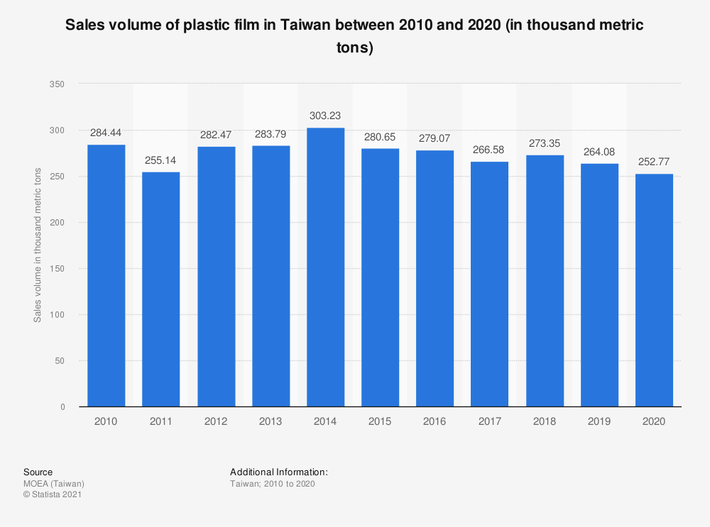 Statistic: Sales volume of plastic film in Taiwan between 2009 and 2019 (in thousand metric tons) | Statista
