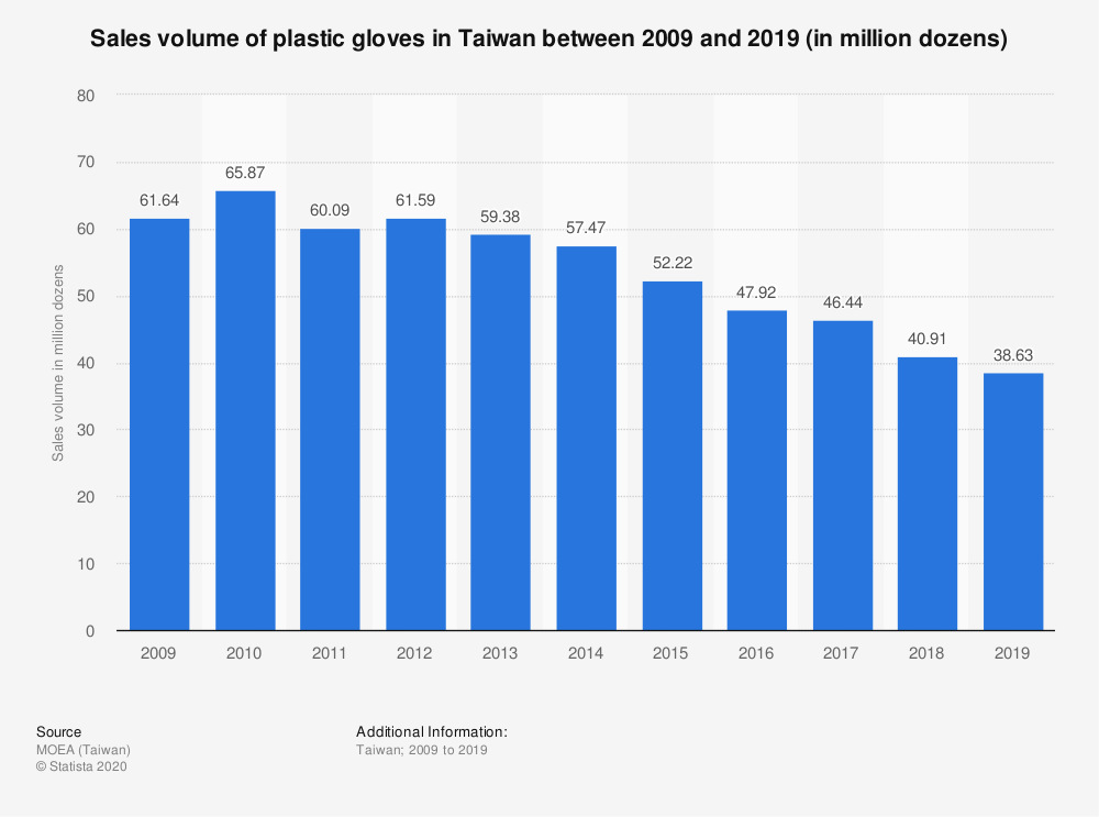Statistic: Sales volume of plastic gloves in Taiwan between 2009 and 2019 (in million dozens) | Statista