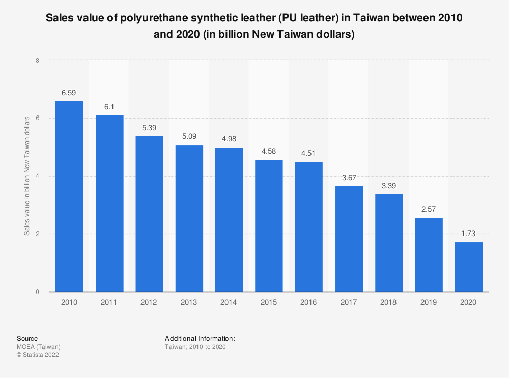 Statistic: Sales value of polyurethane synthetic leather (PU leather) in Taiwan between 2009 and 2019 (in billion New Taiwan dollars) | Statista