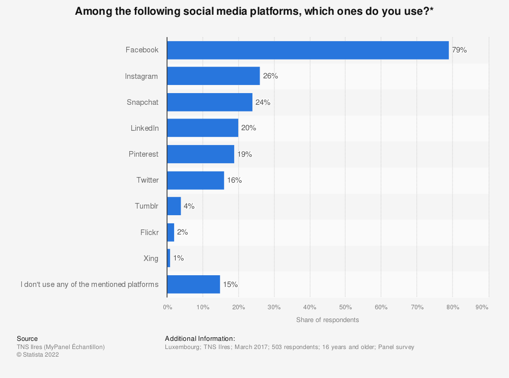 Statistic: Among the following social media platforms, which ones do you use?* | Statista