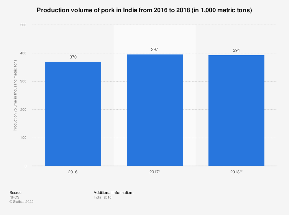 Statistic: Production volume of pork in India from 2016 to 2018 (in 1,000 metric tons)   Statista