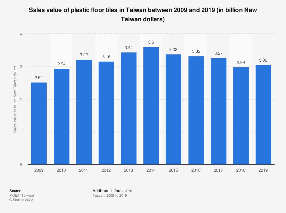 Statistic: Sales value of plastic floor tiles in Taiwan between 2009 and 2019 (in billion New Taiwan dollars) | Statista