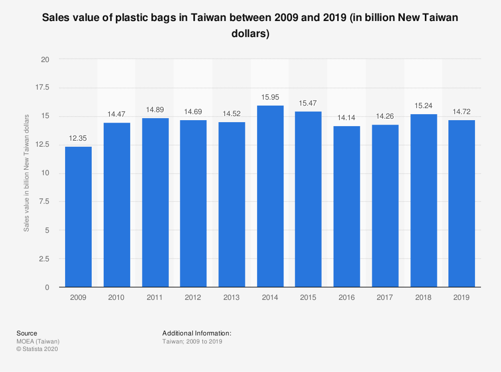 Statistic: Sales value of plastic bags in Taiwan between 2009 and 2019 (in billion New Taiwan dollars)   Statista