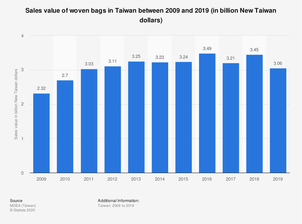 Statistic: Sales value of woven bags in Taiwan between 2009 and 2019 (in billion New Taiwan dollars) | Statista