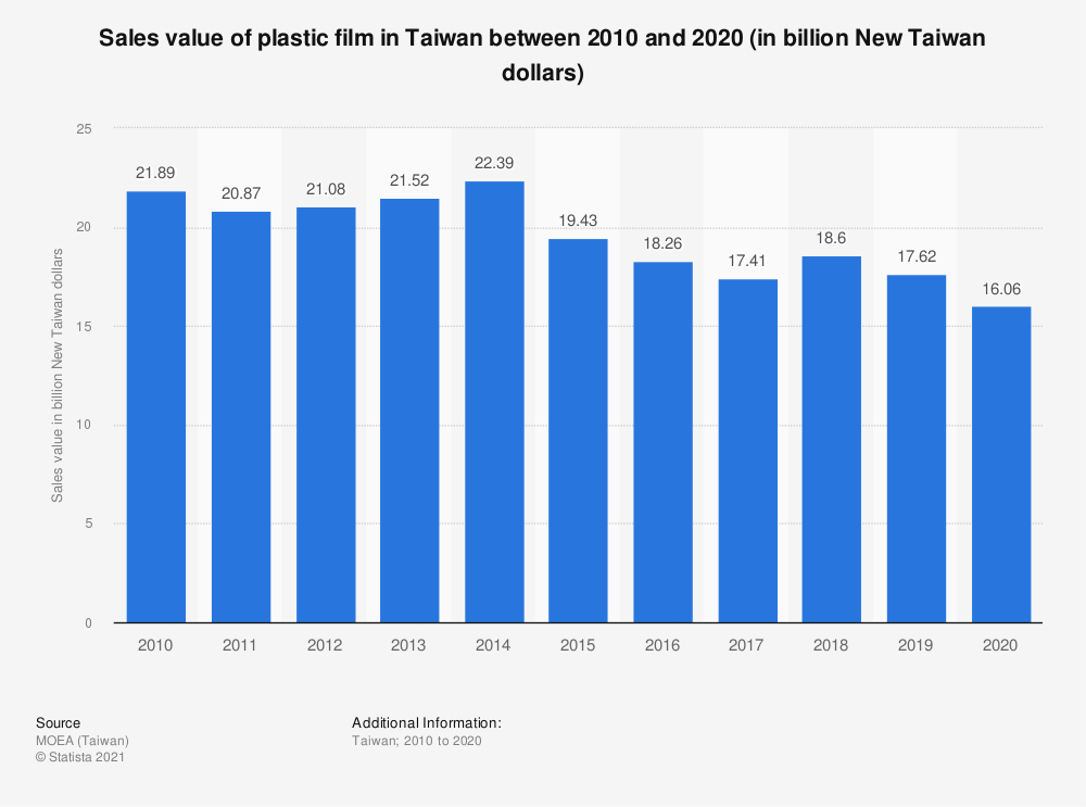 Statistic: Sales value of plastic film in Taiwan between 2009 and 2019 (in billion New Taiwan dollars) | Statista