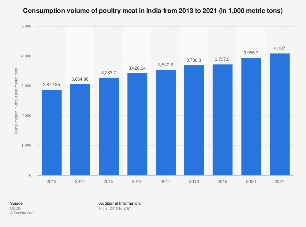 Statistic: Consumption volume of poultry meat in India from 2013 to 2019 (in 1,000 metric tons) | Statista