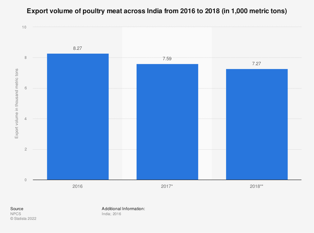 Statistic: Export volume of poultry meat across India from 2016 to 2018 (in 1,000 metric tons) | Statista