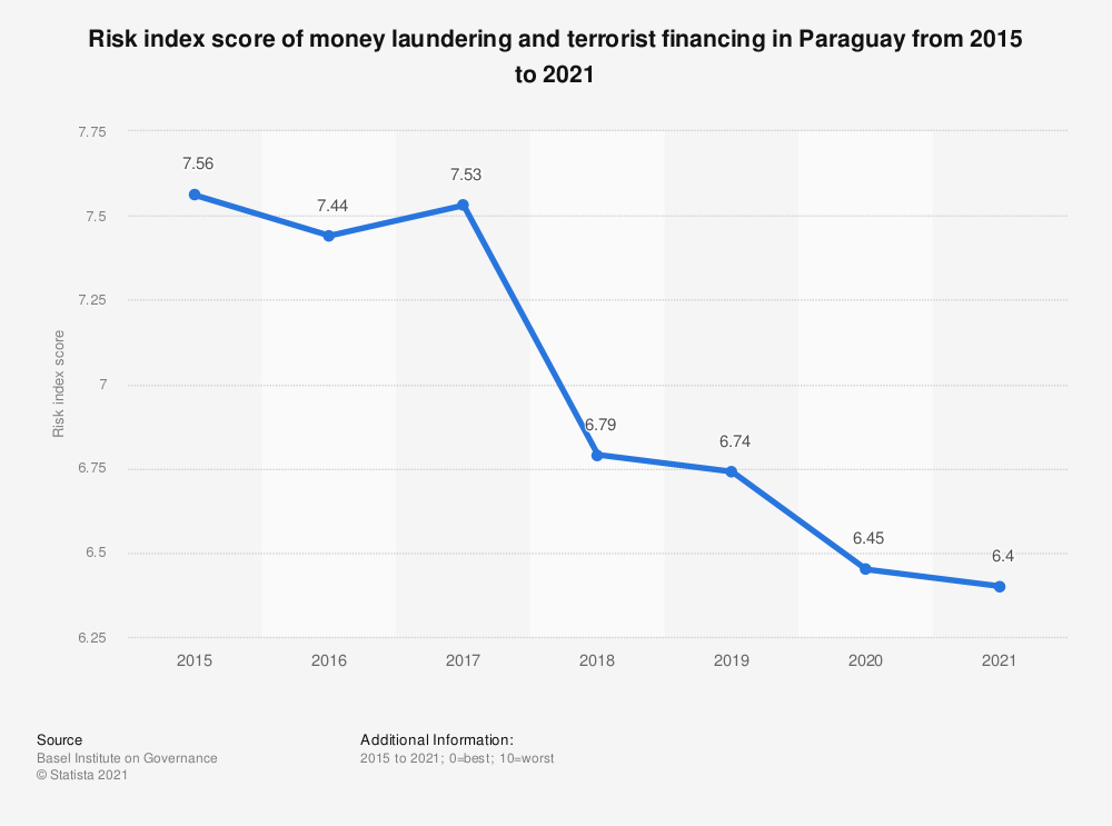 Statistic: Risk index score of money laundering and terrorist financing in Paraguay from 2015 to 2019 | Statista