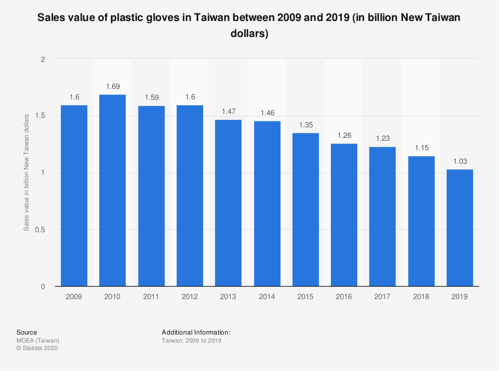 Statistic: Sales value of plastic gloves in Taiwan between 2009 and 2019 (in billion New Taiwan dollars)   Statista