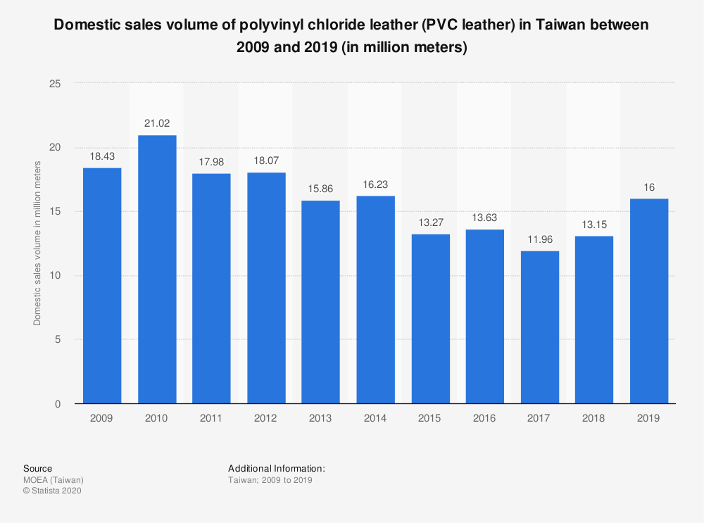 Statistic: Domestic sales volume of polyvinyl chloride leather (PVC leather) in Taiwan between 2009 and 2019 (in million meters) | Statista