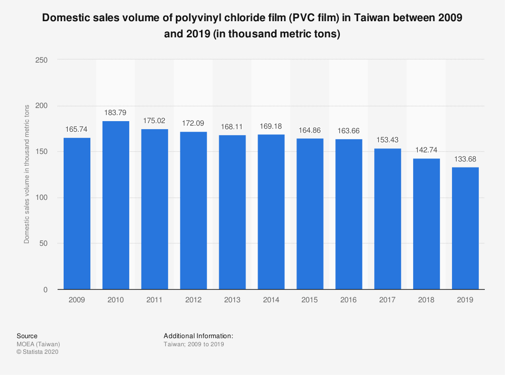 Statistic: Domestic sales volume of polyvinyl chloride film (PVC film) in Taiwan between 2009 and 2019 (in thousand metric tons) | Statista