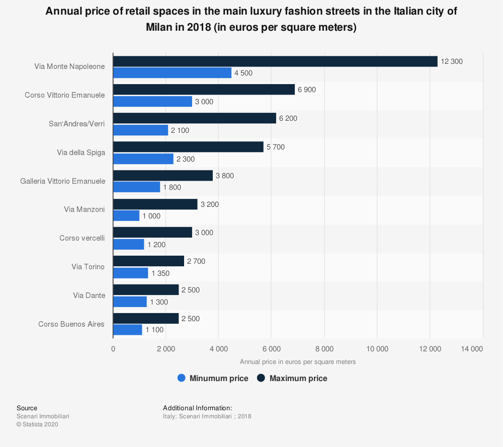 Statistic: Annual price of retail spaces in the main luxury fashion streets in the Italian city of Milan in 2018 (in euros per square meters)  | Statista