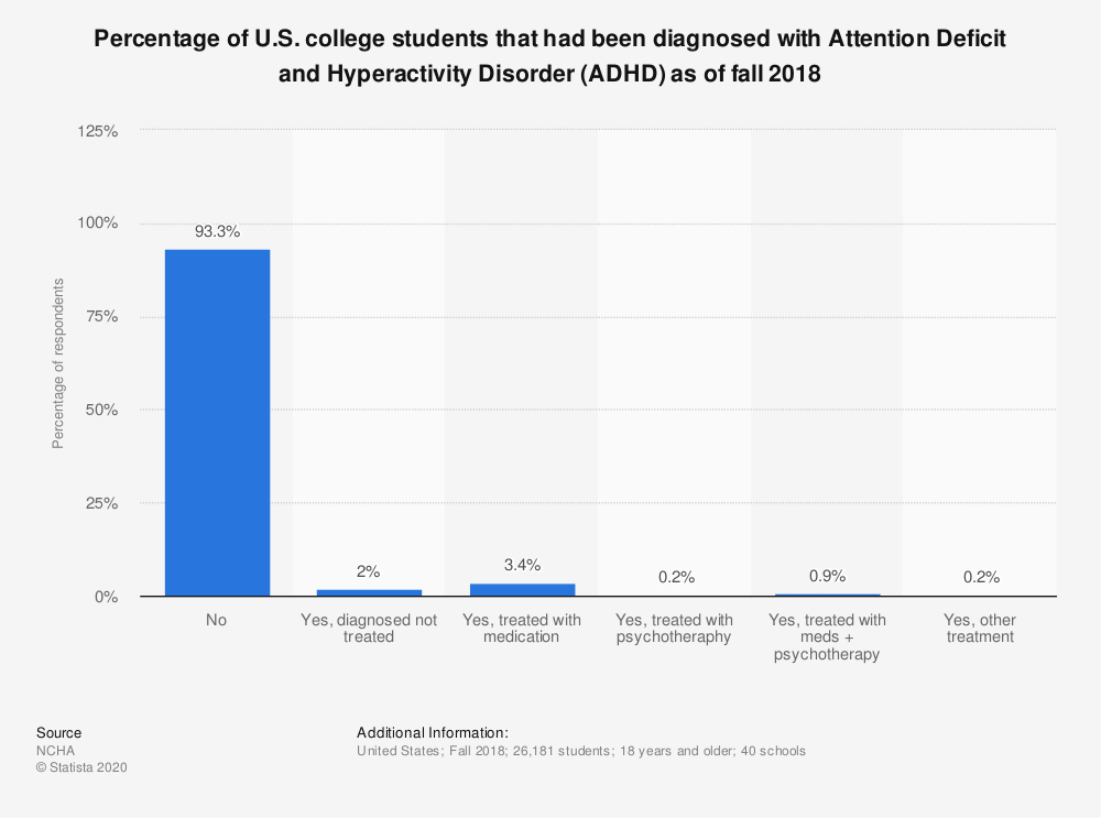 Statistic: Percentage of U.S. college students that had been diagnosed with Attention Deficit and Hyperactivity Disorder (ADHD) as of fall 2018 | Statista
