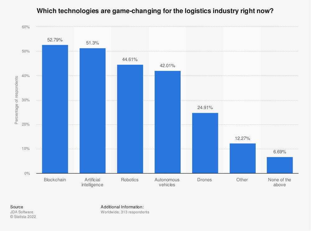 Statistic: Which technologies are game-changing for the logistics industry right now? | Statista