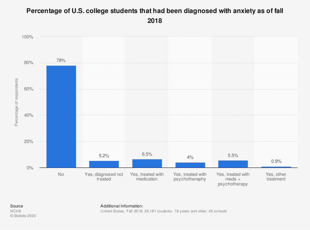 Statistic: Percentage of U.S. college students that had been diagnosed with anxiety as of fall 2018 | Statista
