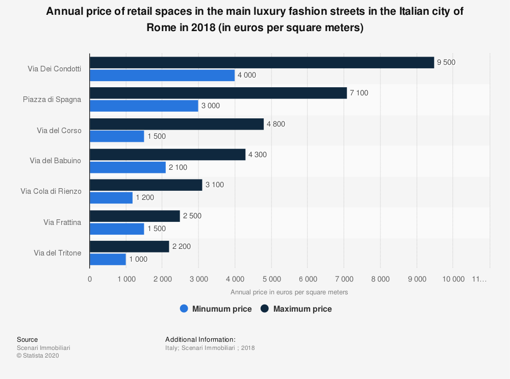 Statistic: Annual price of retail spaces in the main luxury fashion streets in the Italian city of Rome in 2018 (in euros per square meters)  | Statista