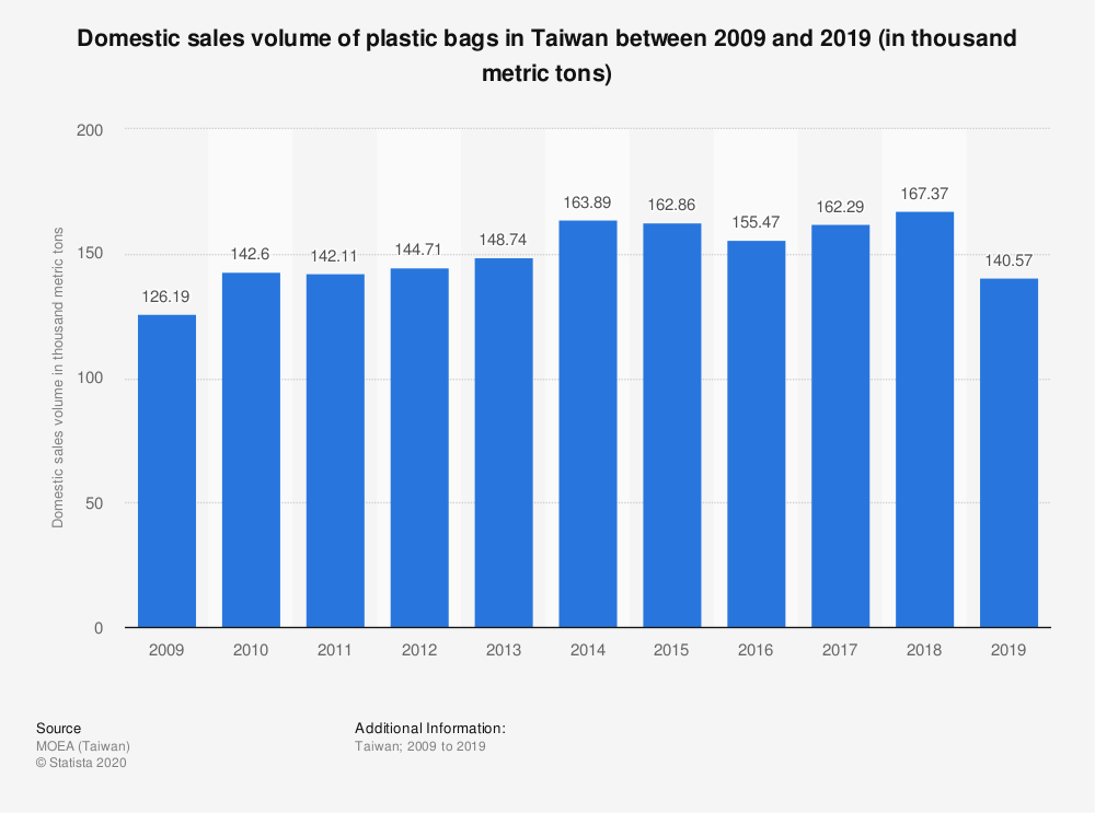 Statistic: Domestic sales volume of plastic bags in Taiwan between 2008 and 2017 (in thousand metric tons) | Statista