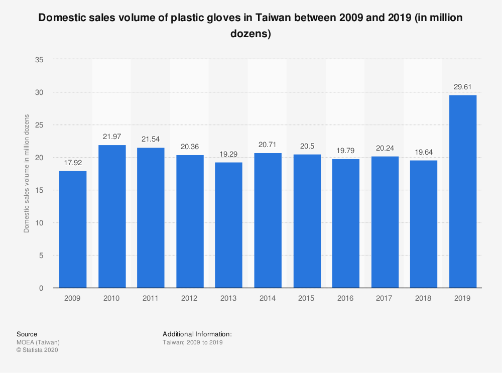Statistic: Domestic sales volume of plastic gloves in Taiwan between 2009 and 2019 (in million dozens) | Statista