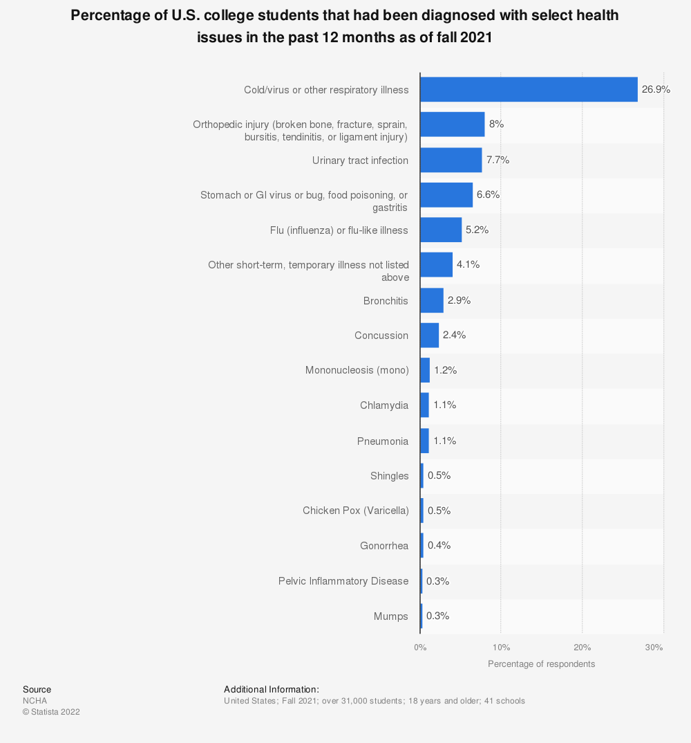 Statistic: Percentage of U.S. college students that had been diagnosed or treated for select health issues in the past 12 months as of fall 2018 | Statista