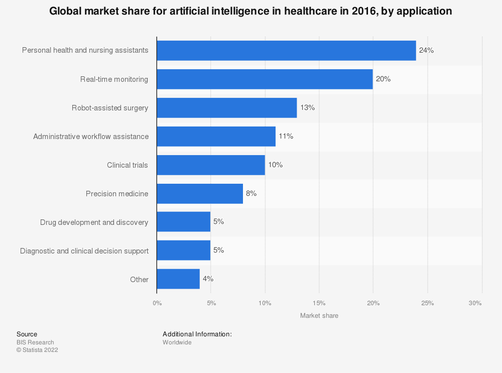 Statistic: Global market share for artificial intelligence in healthcare in 2016, by application | Statista