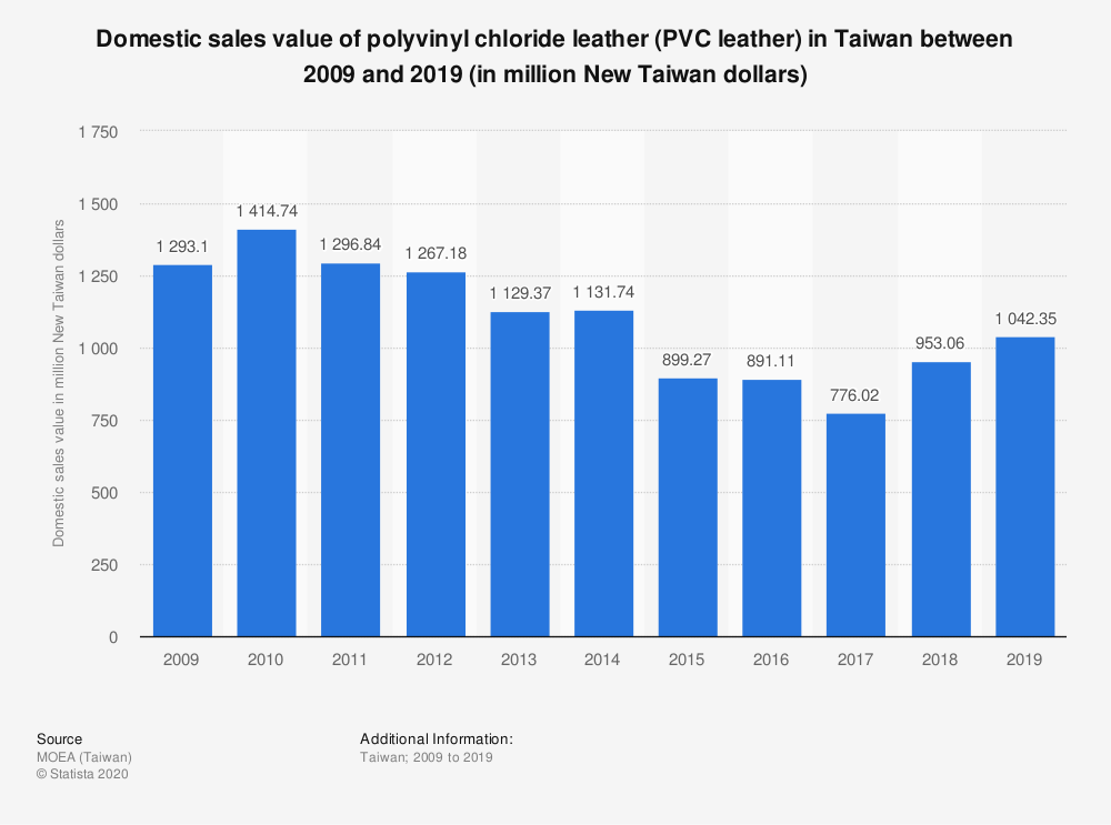 Statistic: Domestic sales value of polyvinyl chloride leather (PVC leather) in Taiwan between 2009 and 2019 (in million New Taiwan dollars) | Statista
