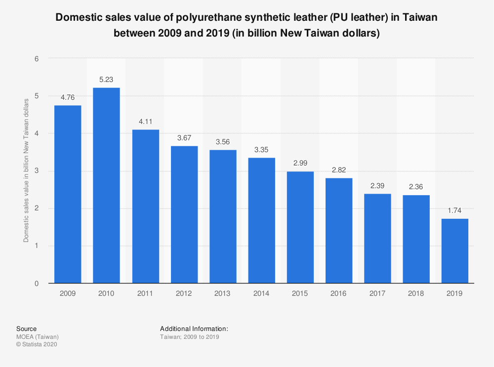 Statistic: Domestic sales value of polyurethane synthetic leather (PU leather) in Taiwan between 2008 and 2017 (in billion New Taiwan dollars) | Statista