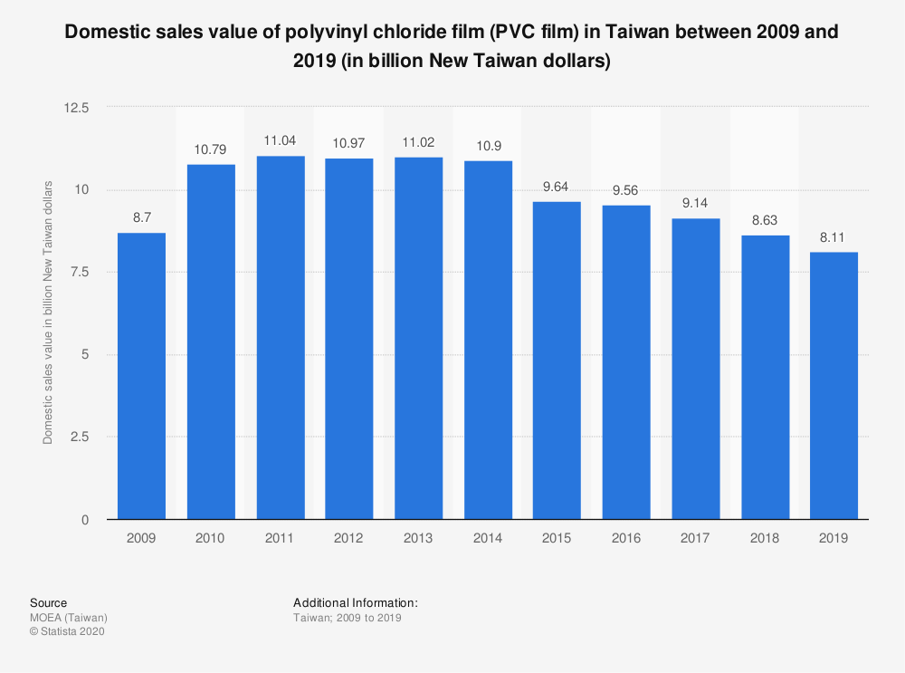Statistic: Domestic sales value of polyvinyl chloride film (PVC film) in Taiwan between 2009 and 2019 (in billion New Taiwan dollars)   Statista
