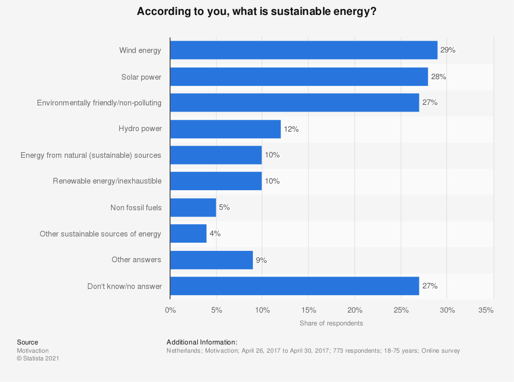 Statistic: According to you, what is sustainable energy?  | Statista