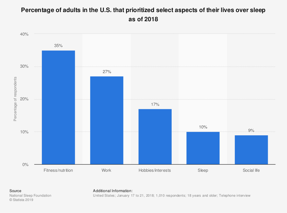 Statistic: Percentage of adults in the U.S. that prioritized select aspects of their lives over sleep as of 2018 | Statista
