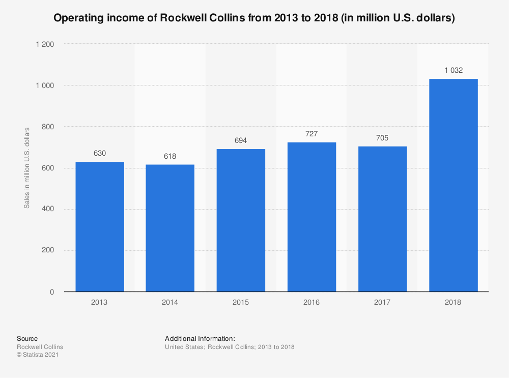 Statistic: Operating income of Rockwell Collins from 2013 to 2018 (in million U.S. dollars) | Statista