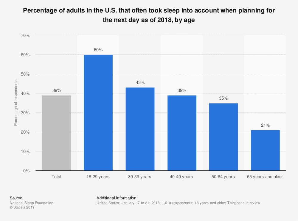 Statistic: Percentage of adults in the U.S. that often took sleep into account when planning for the next day as of 2018, by age | Statista