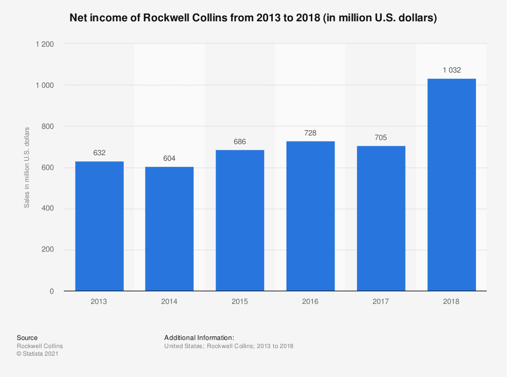 Statistic: Net income of Rockwell Collins from 2013 to 2018 (in million U.S. dollars) | Statista