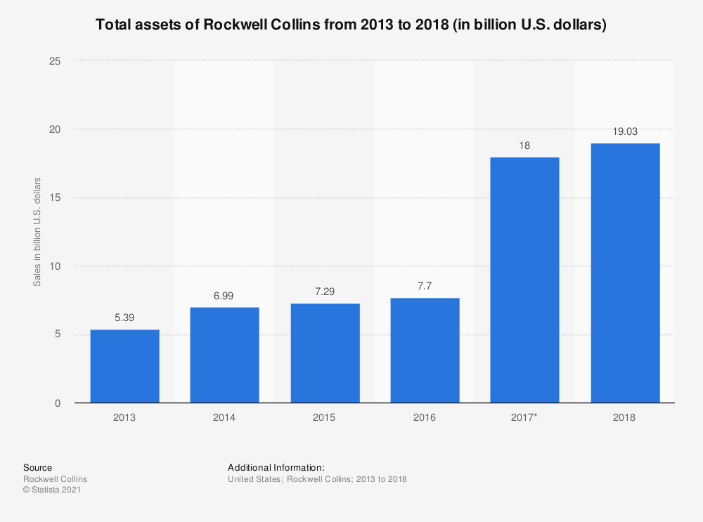 Statistic: Total assets of Rockwell Collins from 2013 to 2018 (in billion U.S. dollars) | Statista
