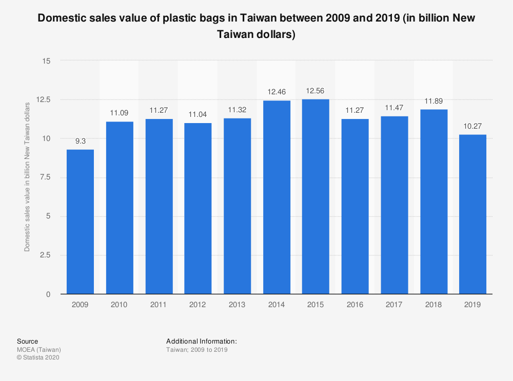 Statistic: Domestic sales value of plastic bags in Taiwan between 2009 and 2019 (in billion New Taiwan dollars) | Statista