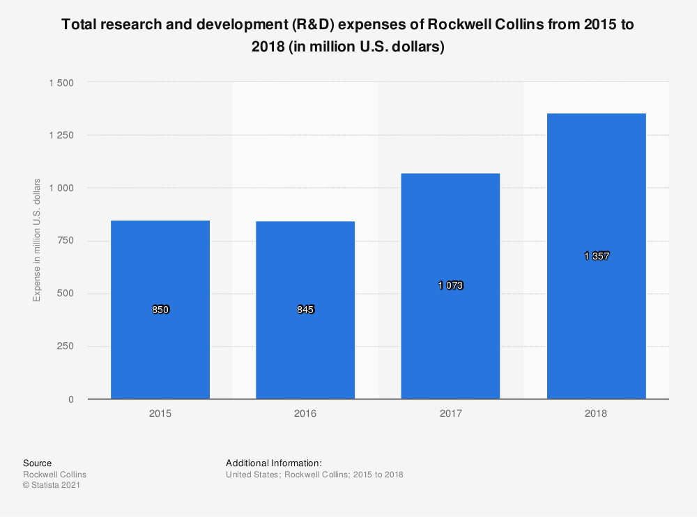 Statistic: Total research and development (R&D) expenses of Rockwell Collins from 2015 to 2018 (in million U.S. dollars) | Statista
